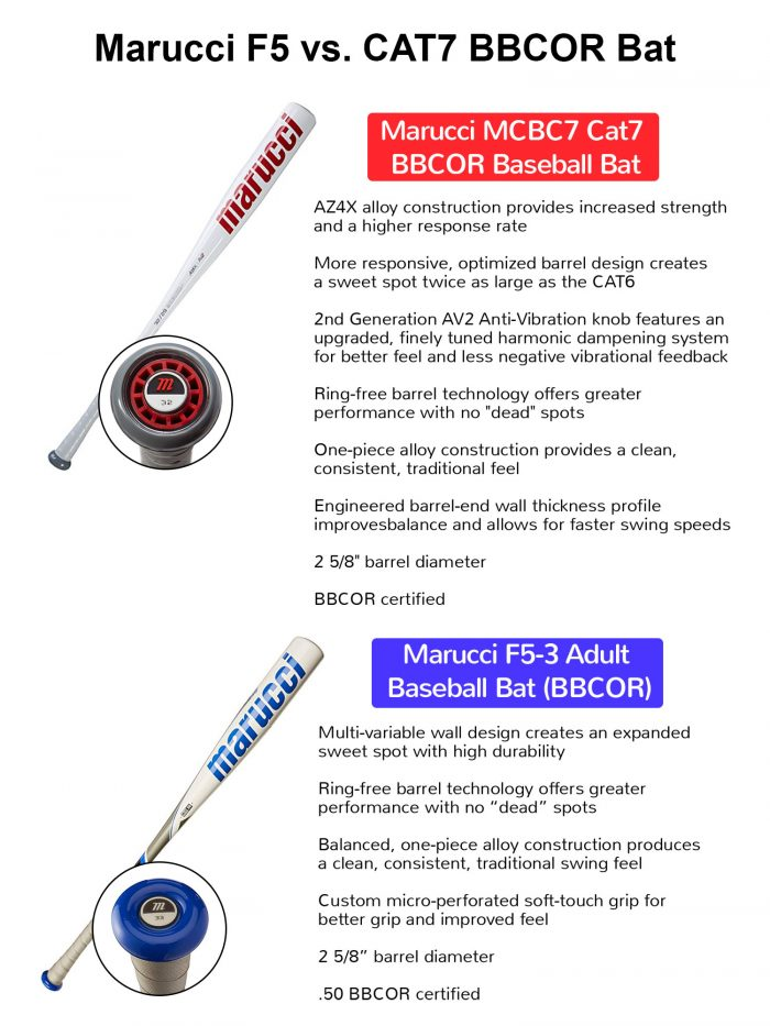 Marucci F5 vs CAT 7