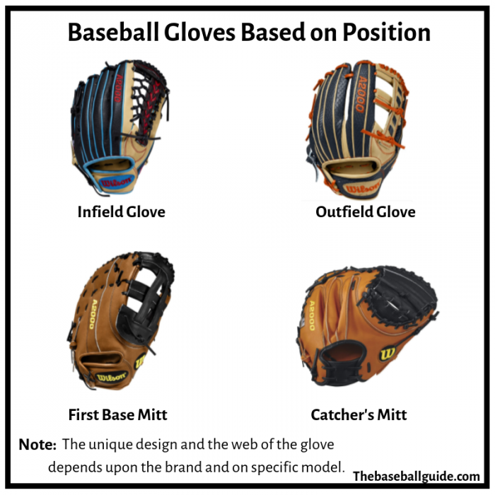 Gloves for different baseball players based on position